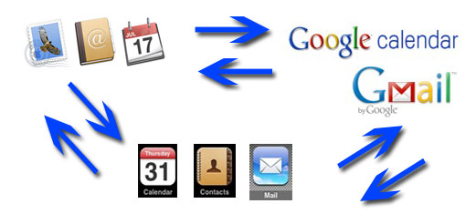 Syncing google calendar with ical on iphone calendar template 2016